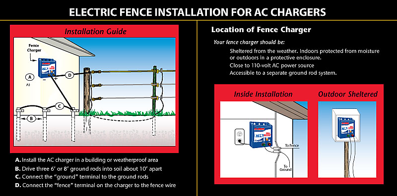 2 Joule Fence Charger 50 Mile Fence Charger Zareba Eac50m Z