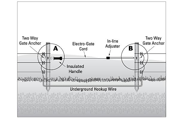 Diagram?$fullpng$ fence gate installation electric fence gate setup zareba Electric Fence Circuit Diagram at mifinder.co