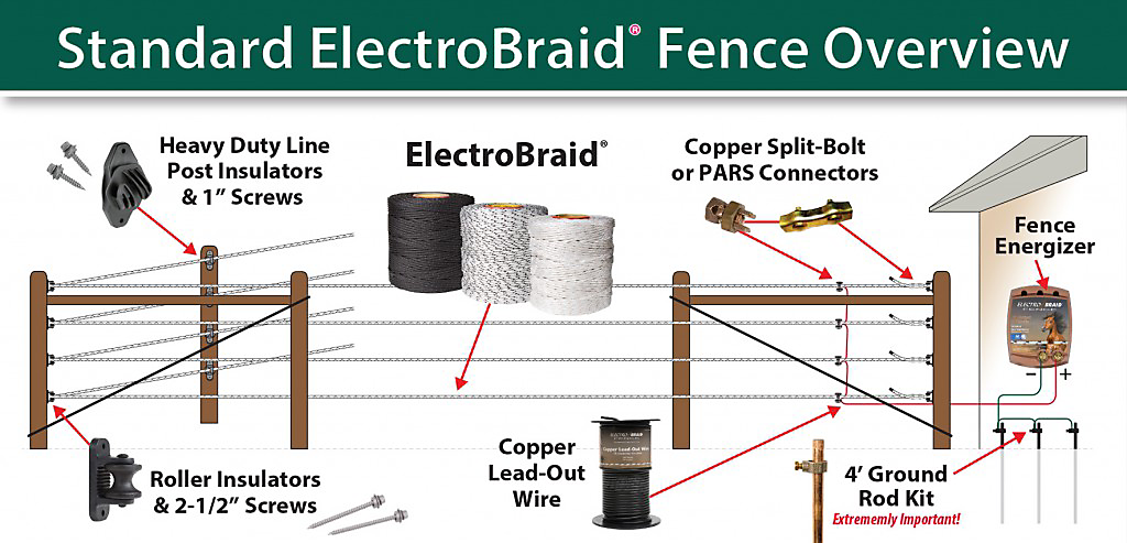 EB Fence System 1024x493?$fullpng$ electrobraid = electric horse fence installation how to wire electric fence diagram at aneh.co