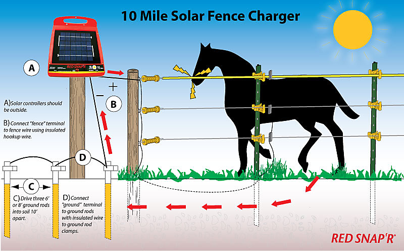GroundingImage_ESP10M RS?$fullpng$ red snap'r� 10 mile solar low impedance fence charger zareba Electric Fence Circuit Diagram at mifinder.co