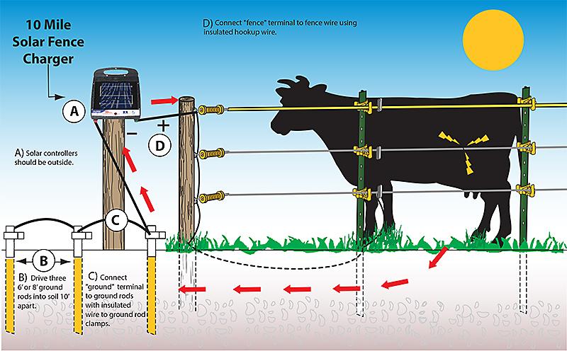 fi-shock® solar-powered, 10 mile charger, model #esp10m-fs ... solar wire fence diagram electric fence diagram pdf #7