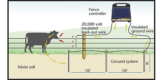 HowFenceWorks?$CategoryPgHeaderLarge$ ground rod installation grounding electric fence zareba� how to wire electric fence diagram at aneh.co