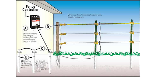 Ground Rod Installation