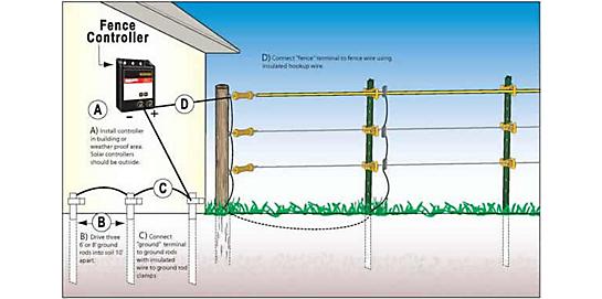 Ground Rod Installation Grounding Electric Fence Zareba