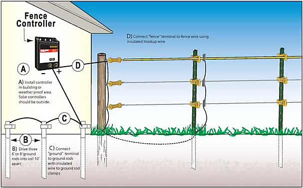 New Grounding_607x378?$fullpng$ ground rod installation grounding electric fence zareba� No Dig Fencing at gsmx.co