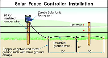 Electric Fence Charger Electric Fence Energizer Zareba 174