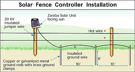SolarInstallationGuide?$fullpng$ 5 mile solar charger 5 mile fence charger zareba esp5m z Electric Fence Circuit Diagram at mifinder.co
