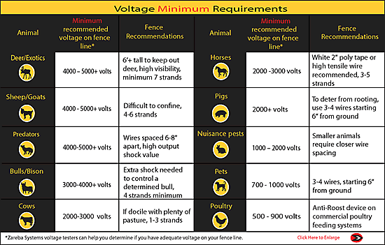 Voltage Minimum Chart