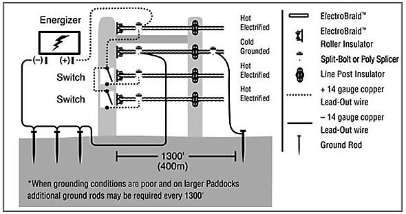 Electrobraid 174 Cut Off Switch