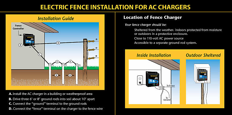eac100m installation?$fullpng$ zareba� 100 mile ac powered electric fence charger eac100m z Electric Fence Circuit Diagram at mifinder.co