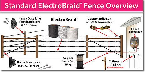 Standard ElectroBraid Fence Overview