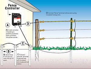 ec_us_New Grounding1 300x228?$fullpng$ how to ground your electric fence