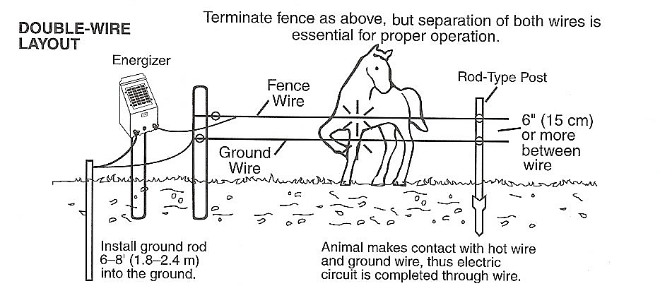 grounding_double_wire_layout934x405?$fullpng$ 6 foot ground rod \u003c electric fence accessories zareba Electric Fence Circuit Diagram at mifinder.co