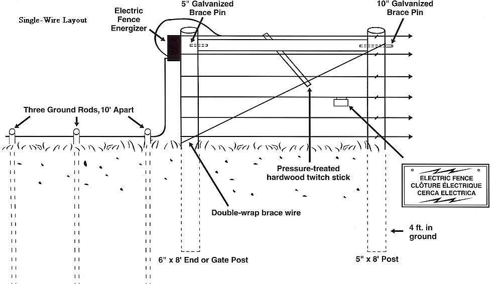 electric fence grounding diagram