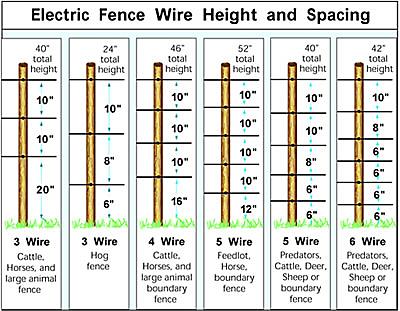Fence Wire Installation | Installating Fence Wire - Zareba