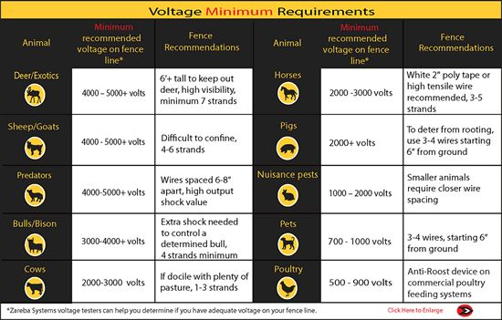 Voltage minimum requirements